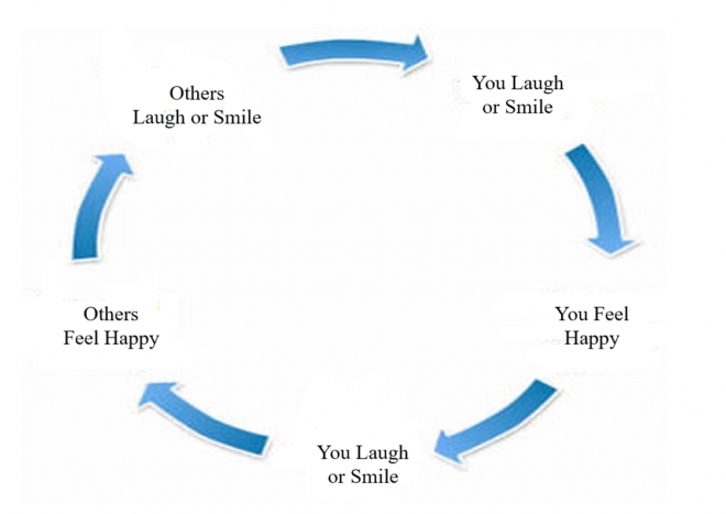 Laughter infographic