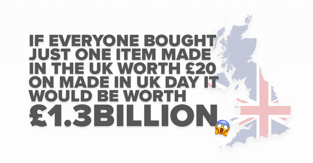 if everyone bought just one item made in the UK worth £20 on Made in UK Day it would be worth £1.3billion.